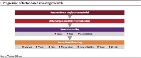 progression for investing