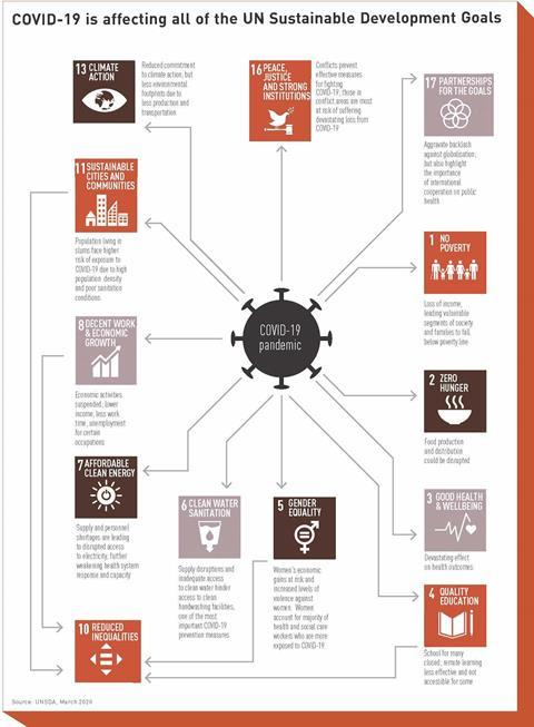 COVID-19 is affecting all of the UN Sustainable Development Goals